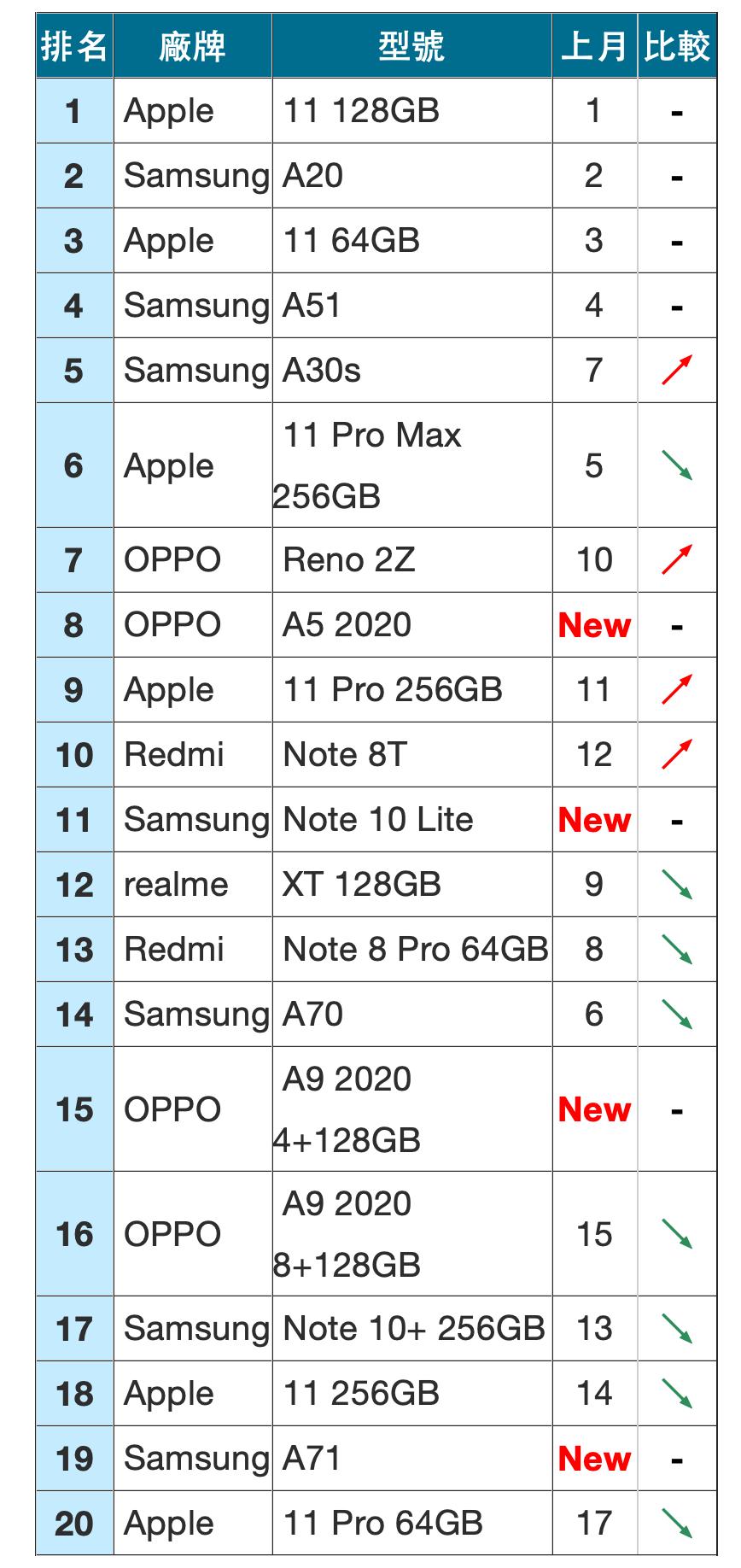 全台手機熱銷排名出爐!HTC 維持前五、旗艦 iPhone 被入門機「擊落」
