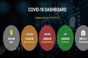 5分鐘更新一次!國網中心打造中文版全球疫情即時確診地圖