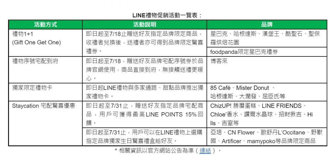 [新聞] 「LINE禮物」轉型社交送禮平台 星巴克咖