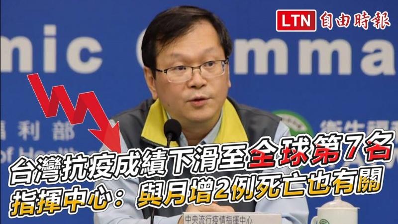 台灣抗疫成績下滑至全球第7名 指揮中心:與月增2例死亡也有關