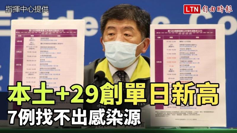 本土+29創單日新高!多與獅子團、萬華群聚有關 7例找不出感染源