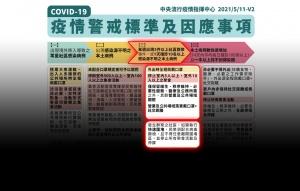 雙北升三級警戒 1圖看懂限制措施