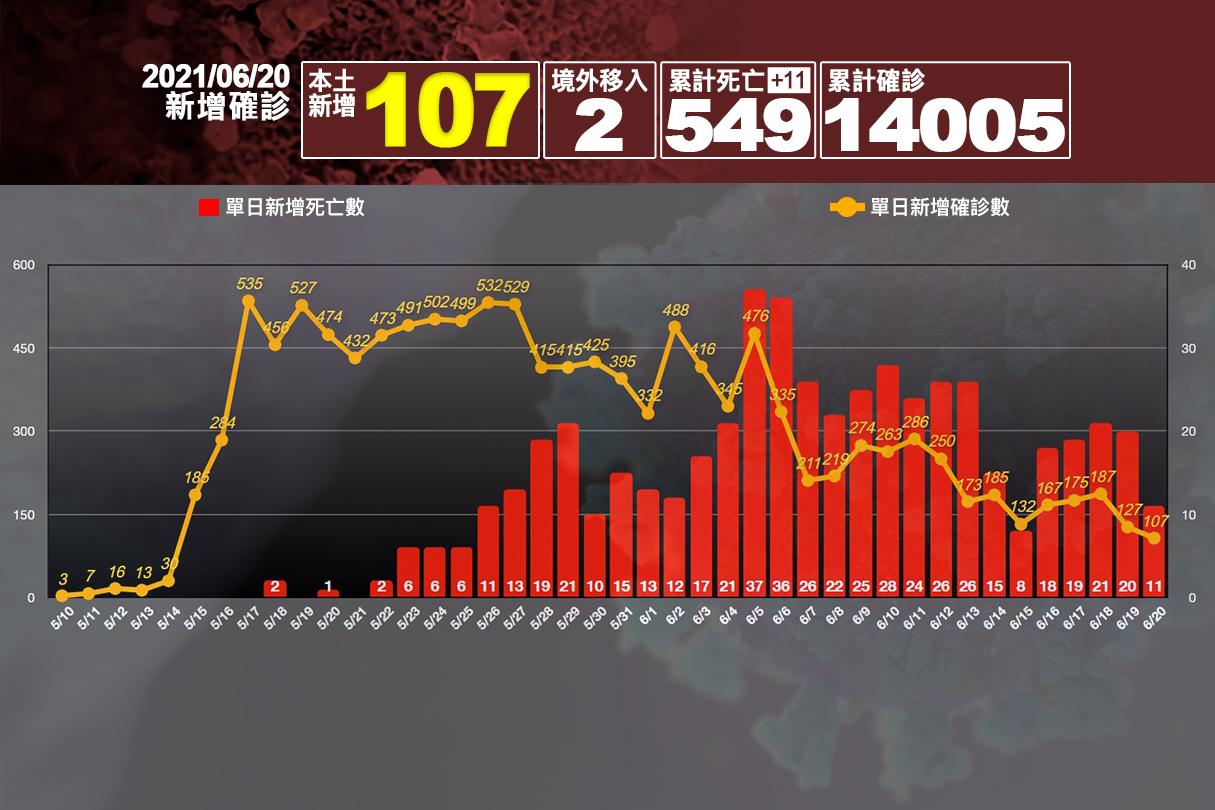 病例數再降低!本土+107、死亡+11