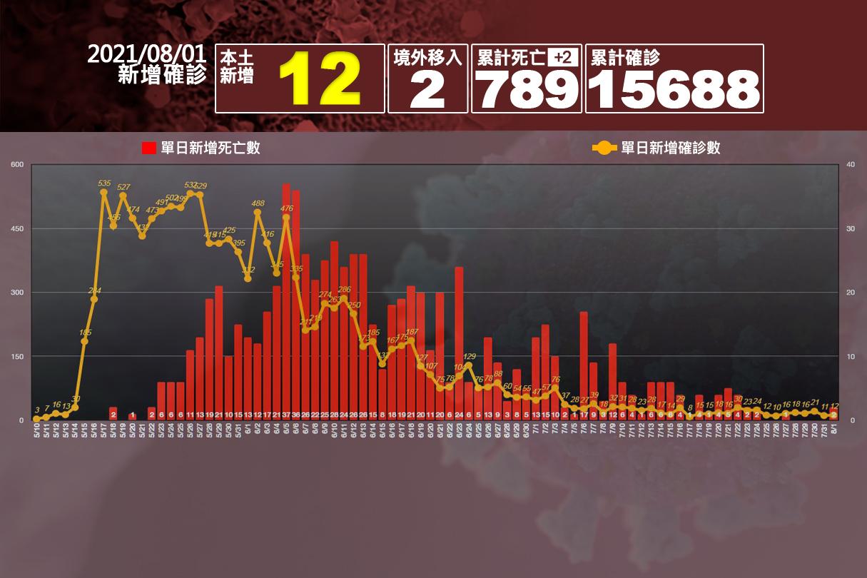 本土+12、死亡+2 疫情持續穩定
