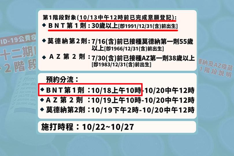 第12輪BNT第1劑 明起開放135.8萬人預約