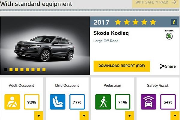 即將抵台的話題休旅與都會小車,先來看 EuroNCAP 的撞擊測試成績吧!