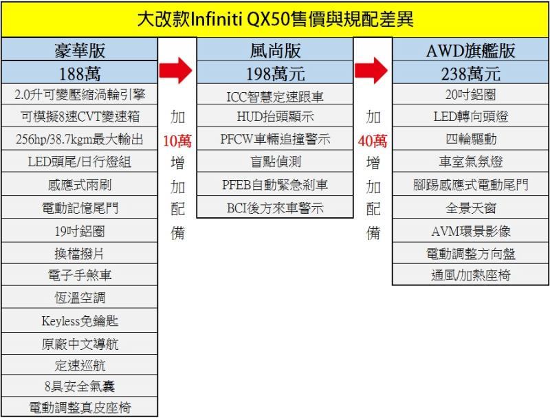 qx50 風尚 版 菜單