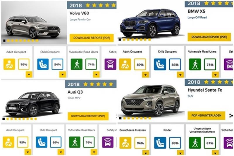 Euro NCAP 最新安全評鑑報告,5 顆星點名台灣將上市車款!