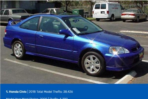 美最新年度 10 大失竊車輛,2 款 Honda 車是小偷最愛!