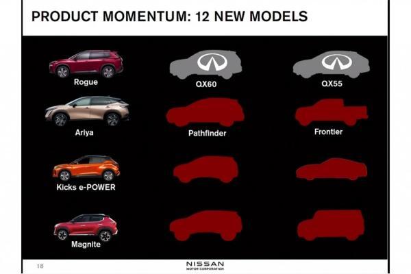 Nissan 預告 12 款新車輪番上陣,身分全部揭曉!