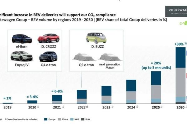 VW 集團內部簡報流出!多款新車登場時間曝光