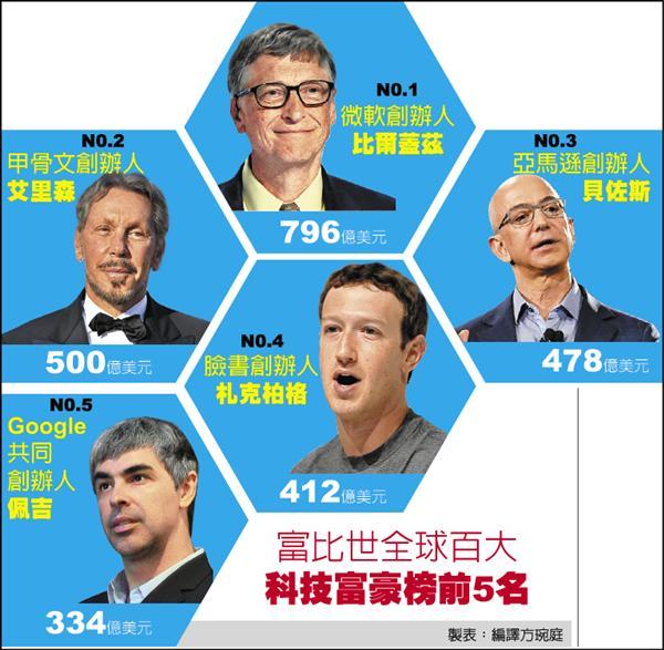 富比世科技富豪榜 比爾蓋茲奪冠