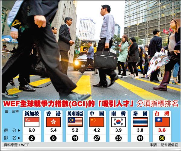 台灣對人才吸引力 亞太7國墊底