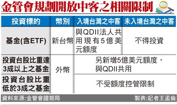 中客買台股基金 明年1月底上路