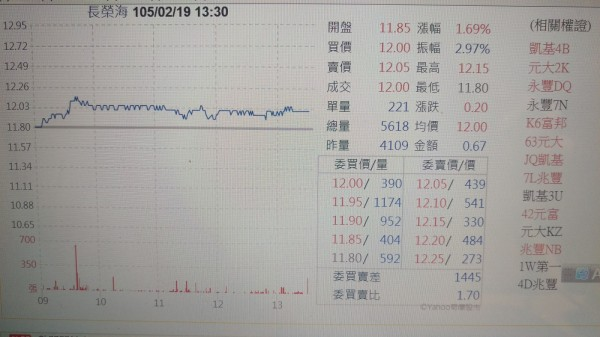 長榮集團爆發接班爭議 旗下股價表現各異