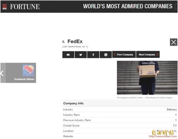 全球最受尊崇公司  聯邦快遞排名擠入前10大