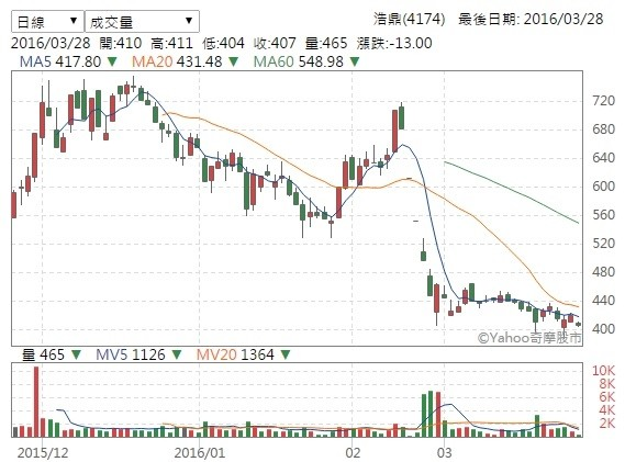 浩鼎有無內線交易說不清 股價失守410元