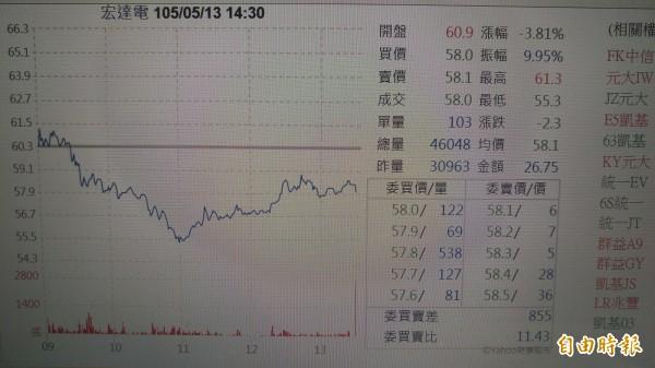 宏達電明起買庫藏股4萬張 區間價介於47-70元