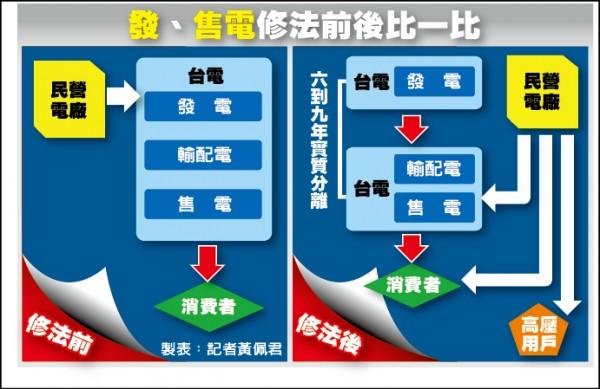 《透視新版電業法》先開放發售電 再廠網分離