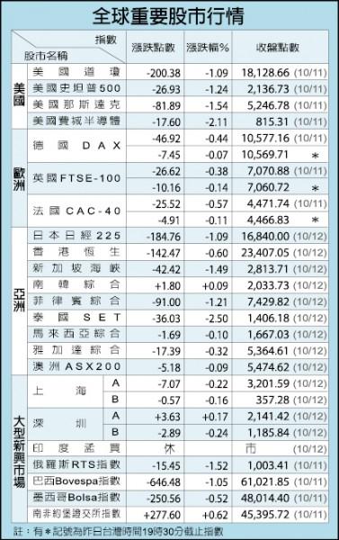 深圳房價收入比達70倍 成全球最難購屋城市