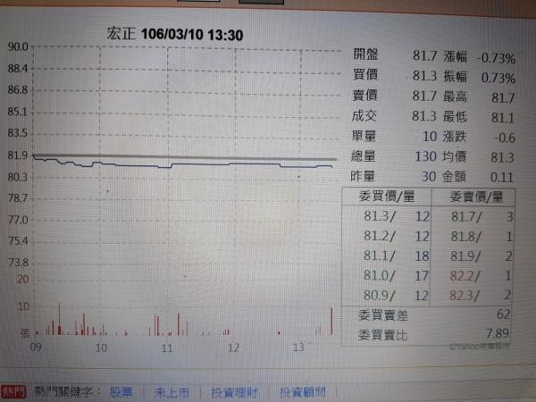 宏正2月營收年減0.5%