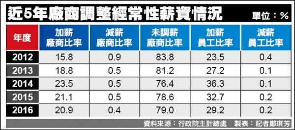 近8成廠商 去年未調薪