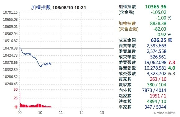 強權對峙、美股無力 開盤1小時台股大跌百點