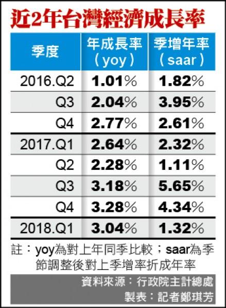 出口、消費佳 首季GDP上修至3.04%