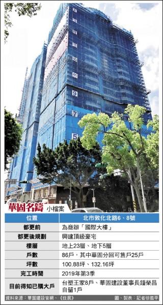 台塑23億掃8戶預售豪宅 4戶留給三娘家族