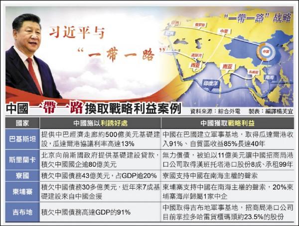 中國一帶一路債務外交 謀控亞太16國