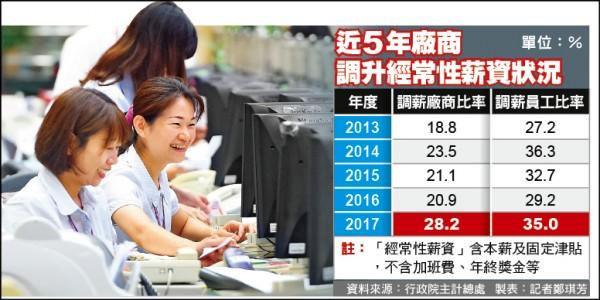主計總處最新調查》今年調薪廠商達32% 18年新高