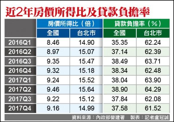 國銀資本適足率達標 房市回檔免驚