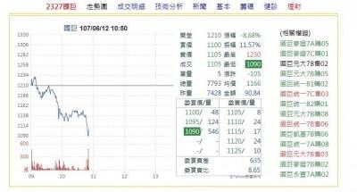利多出盡?股后國巨法說會後股價一度跌停