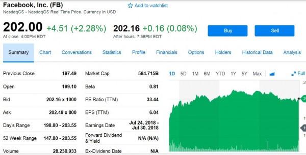 渡過臉書洩密危機 札克伯格身價回漲到816億美元