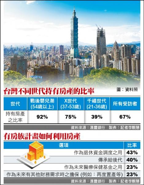 67%台灣人有房 千禧世代最低