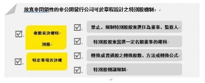 公司法大翻修  會計師:特別股多元化  有利家族企業