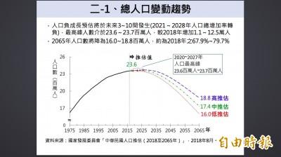 生育率難回升  台灣最快3年後人口轉負成長