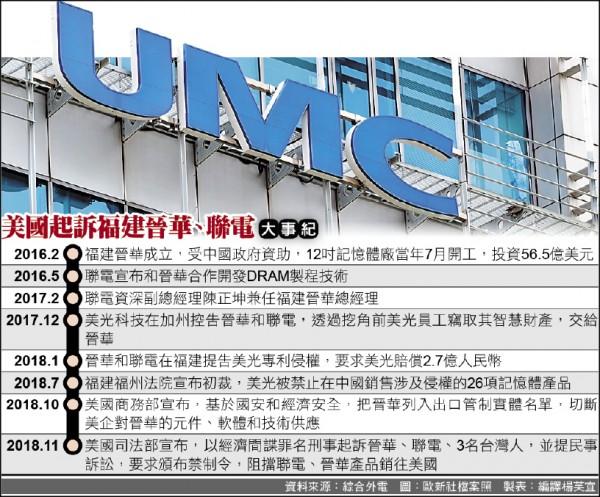 美起訴聯電》彭博:失去智財權信任 恐危及台灣經濟
