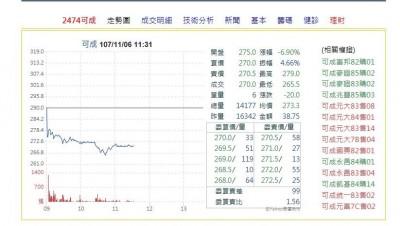 蘋果手機銷售低於預期?可成10月營收亮麗股價仍探底