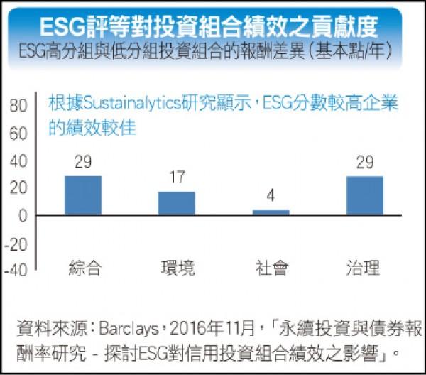 〈投資趨勢〉ESG成新趨勢 如何為投資加分添色?
