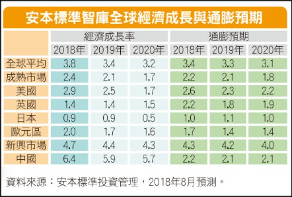 〈國際市場展望〉明年地緣政治風險攀升 加強多元分散投資
