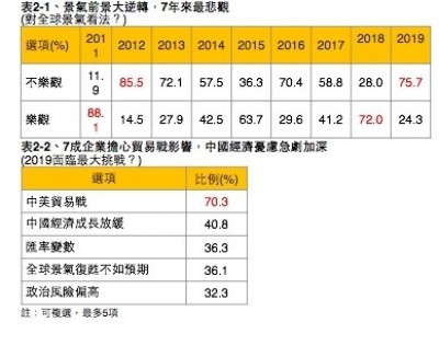 美中貿易戰+中國成長趨緩  7成5企業家對明年景氣不樂觀