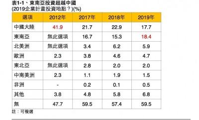 調查:企業東南亞投資意願  首度超過中國