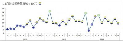 11月製造業連6個月亮黃藍燈 逼近藍燈邊緣