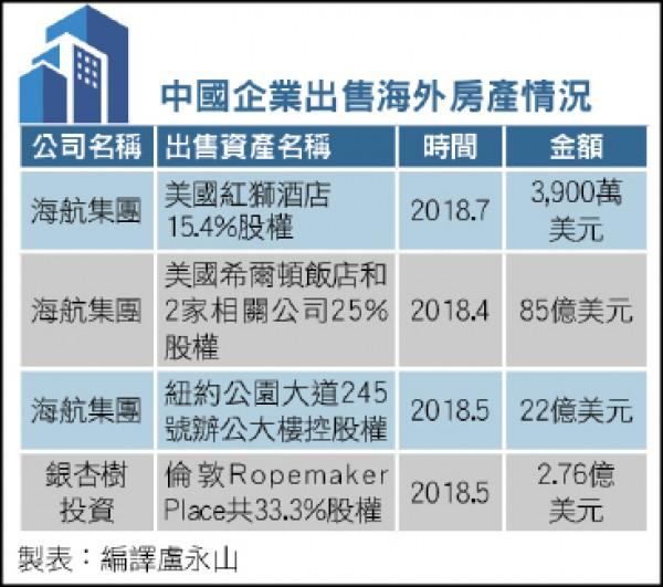 〈財經週報-國際財經〉全球房市涼了 中國買家大撤退
