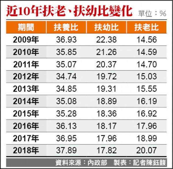台灣加速LKK 扶老比創高 扶幼比創低