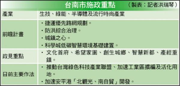 〈財經週報-封面故事-台南市〉黃偉哲 治好水解塞車 園區準備好了