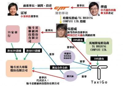 叫車平台Taxi Go驚傳兩岸買辦引中資  投審會:若屬實可撤資