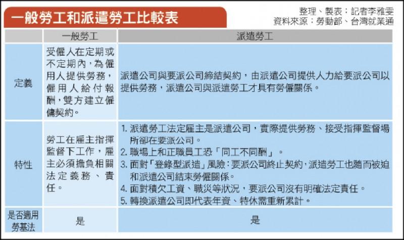 〈財經週報-封面故事〉派遣專法沒時間表 勞動部要修法同工同酬