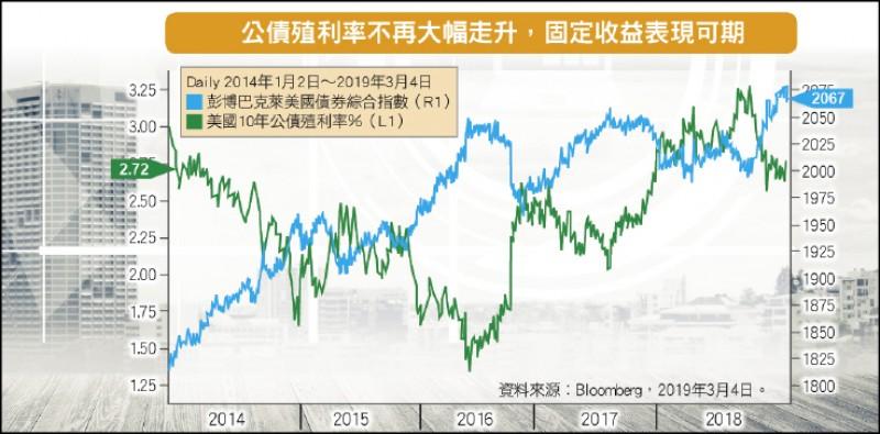 〈財經週報-國際市場展望〉經濟放緩 布局相對低波動固定收益資產